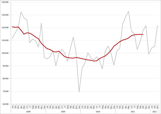Vacatures per maand en 12-maands gemiddelde, 2008 – heden. Bron: Jobfeed