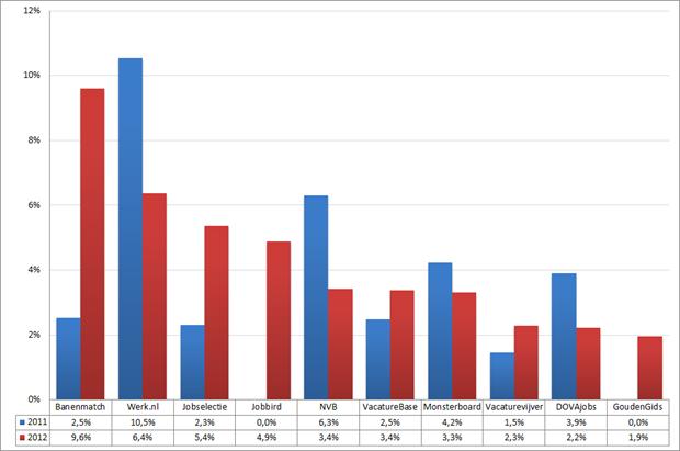 Marktaandeel top 10 vacaturesites; 2011 – 2012 (week 13 – 15). Bron: Jobfeed