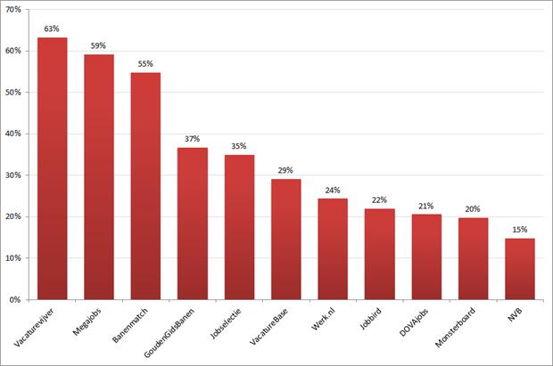 Percentage interne doublures op totaal aantal nieuwe vacatures in 8 weken. Bron: Jobfeed