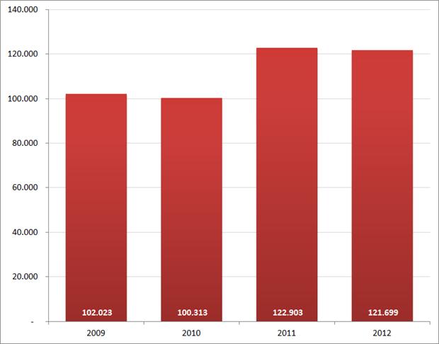 Aantal nieuwe vacatures in oktober, 2009 – 2012