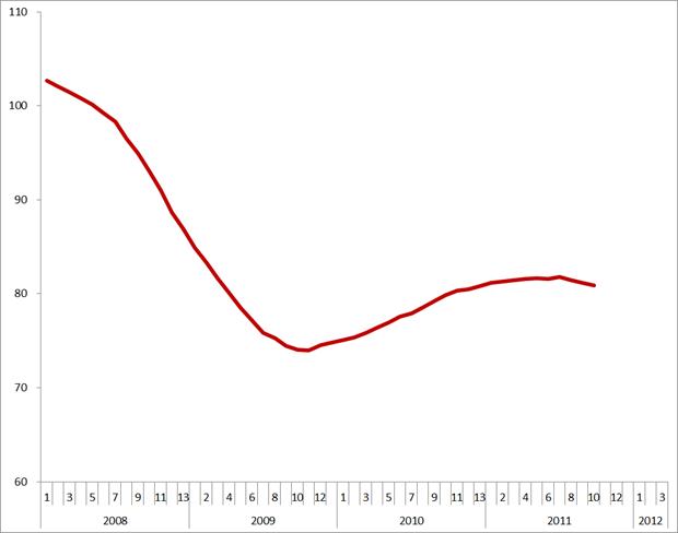 Trendlijn index uitzenduren op basis van ABU, periode 2008 – 2012 (2006 = 100)