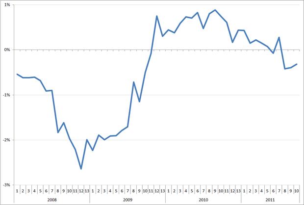 MoM verandering van de trendlijn van de index uitzenduren op basis van ABU, periode 2008 – 2012