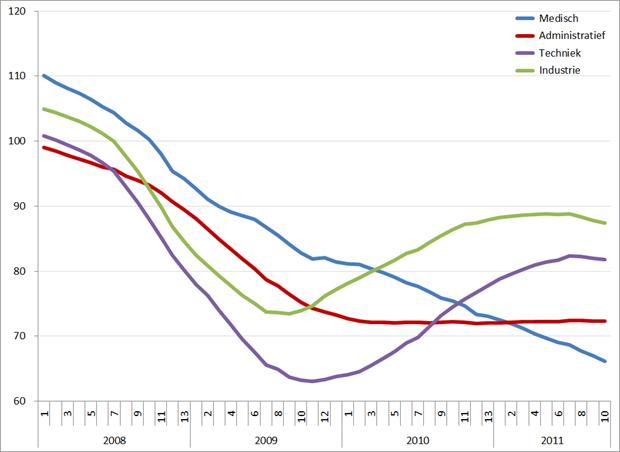 Index uitzenduren op basis van ABU, periode 2008 – 2012 (2006 = 100), per sector