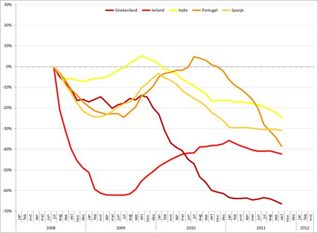 Procentuele verandering (12-maandsgemiddelde) autoverkopen in PIGGS landen, 2008 - heden. Bron: ACEA