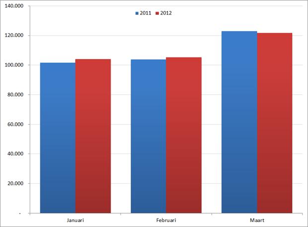 Aantal nieuwe vacatures per maand in het eerste kwartaal, 2011 en 2012. Bron : Jobfeed.