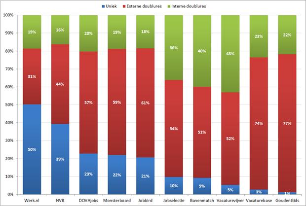 Samenstelling vacature-aanbod voor geselecteerde sites, laatste acht weken. Bron: Jobfeed