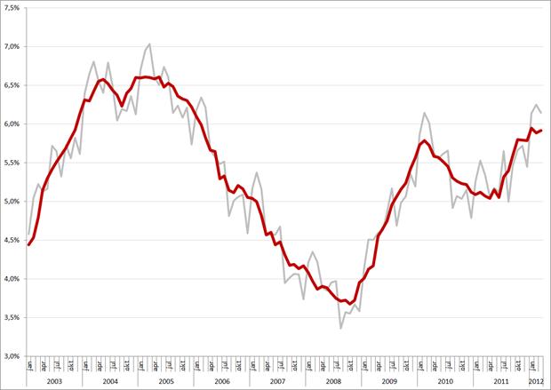 Niet-gecorrigeerde (grijs) en gecorrigeerde werkloosheidspercentages, januari 2003 –  maart 2012. Bron: CBS