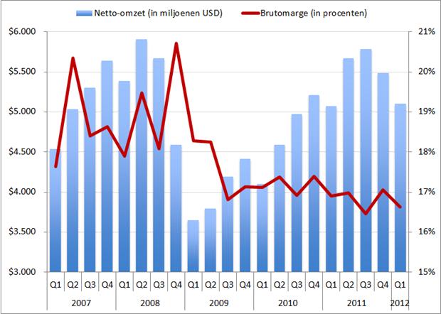 Manpower: Omzet en brutomarge, Q1 2007 – Q1 2012