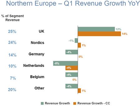 Omzetontwikkeling geselecteerde landen regio Noord-Europa, Q1 2011 vs. Q1 2012. Bron: Manpower