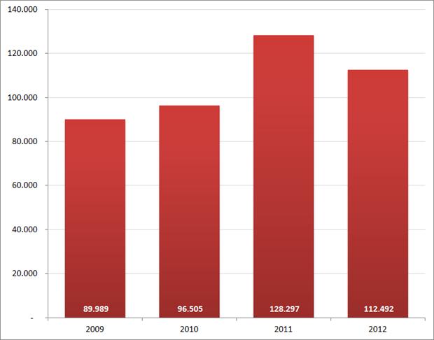 Aantal nieuwe vacatures in april, 2009 – 2012. Bron : Jobfeed.
