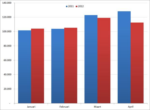 Aantal nieuwe vacatures per maand in de eerste vier maanden, 2011 en 2012. Bron : Jobfeed.