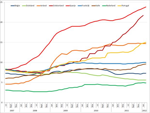 Werkloosheid geselecteerde Eurolanden (januari 2007 – maart 2012). Bron: Eurostat