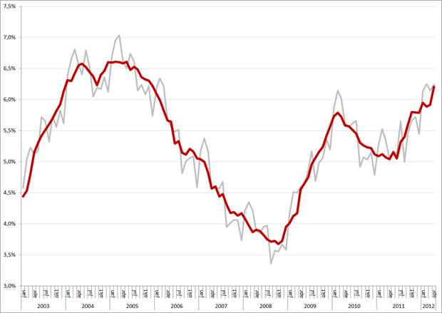 Niet-gecorrigeerde (grijs) en gecorrigeerde werkloosheidspercentages, januari 2003 –  april 2012. Bron: CBS