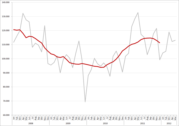 Aantallen unieke vacatures januari 2008 – mei 2012. Bron: Jobfeed
