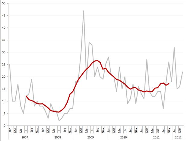 Aantal faillissementen per maand en obv. voortschrijdend jaarvolume, januari 2007 – april 2012