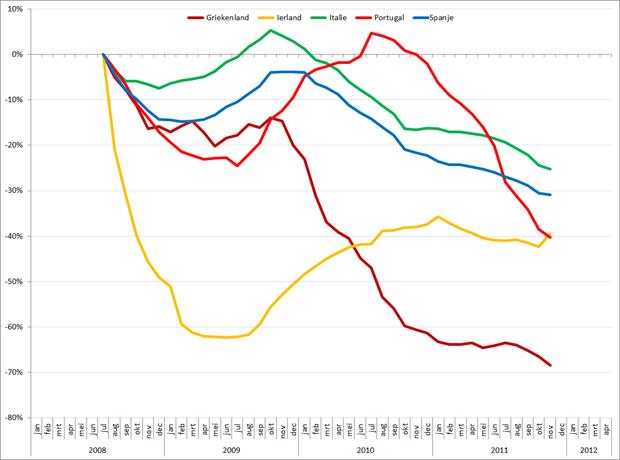 Autoverkopen PIIGS –landen, 2008 – heden, %verandering ten opzichte van 2008. Bron: Acea