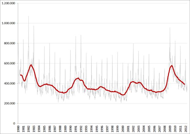 Initial claims, not seasonally adjusted (grijze lijn) en 52-weeks gemiddelde van initial claims. Bron: BLS, FRED