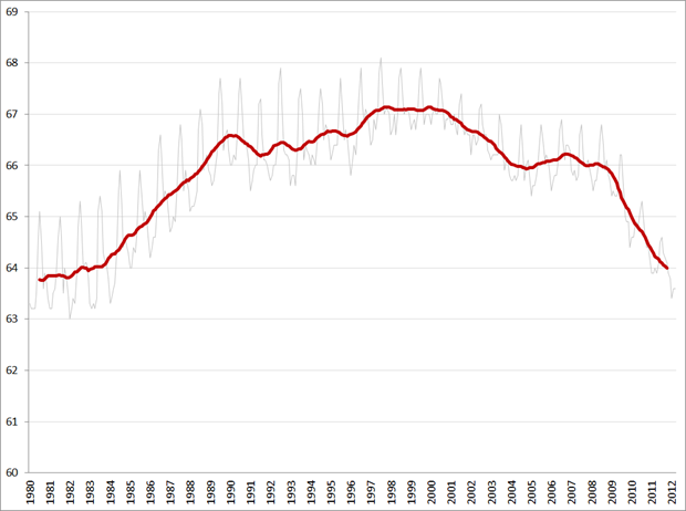 Civilian Labor Force Participation Rate, not seasonally adjusted (grijze lijn) en 12-maands gemiddelde Bron: FRED