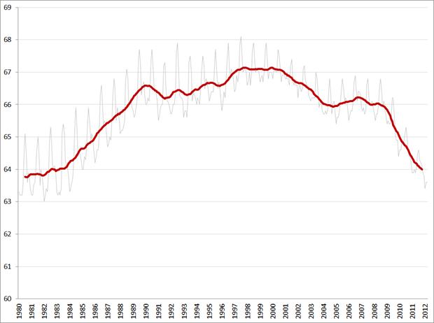 Civilian Labor Force Participation Rate, not seasonally adjusted (grijze lijn) en 12-maands gemiddelde Bron: FRED