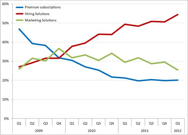 %bijdrage aan de omzet per segment, Q1 2009 – Q1 2012. Bron: LinkedIn