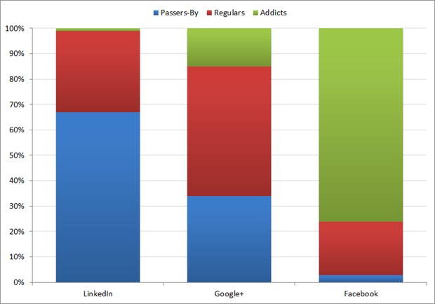 Engagement sociale netwerken. Bron: Quantcast