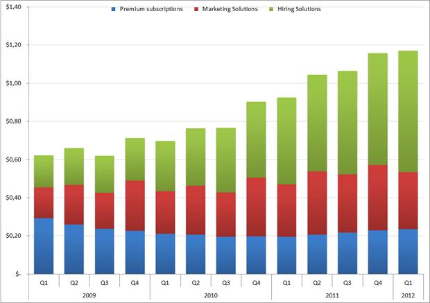 Omzet per 'member', Q1 2009 – Q4 2011. Bron: LinkedIn