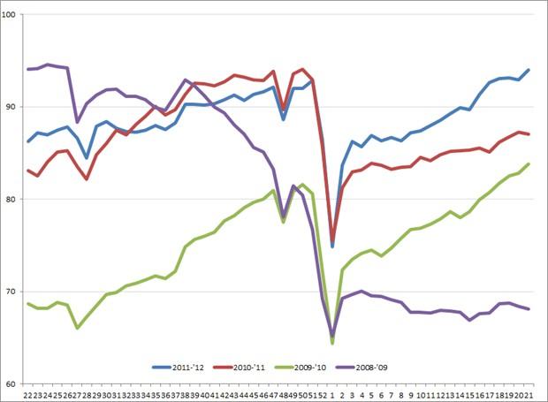 Amerikaanse uitzendindex, week 22, 2008 – week 21, 2012. Bron: ASA