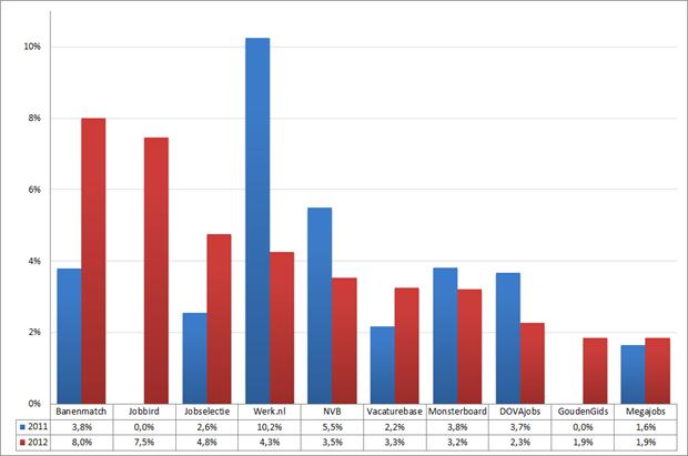 Marktaandeel top 10 vacaturesites; 2011 – 2012 (week 16 – 18). Bron: Jobfeed
