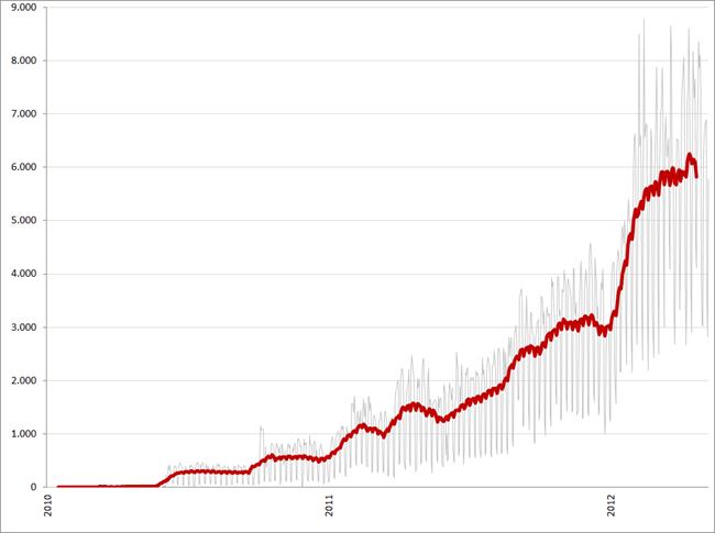 Aantal tweets per dag (en 30-daags gemiddelde) met het woord 'vacature', 1 januari 2010 – 7 mei 2012. Bron: Coosto