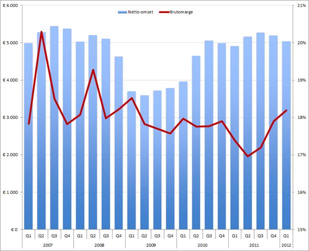 Adecco omzet (kolommen) en brutomarge (rode lijn) per kwartaal, Q1 2007 – Q1 2012.