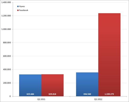 Aantal social media vermeldingen van Hyves en Facebook in Nederland. Bron: Coosto