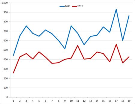 Vacaturekrant: vacaturevolume (inclusief doublures) per week, 2011 – 2012. Bron: Jobfeed