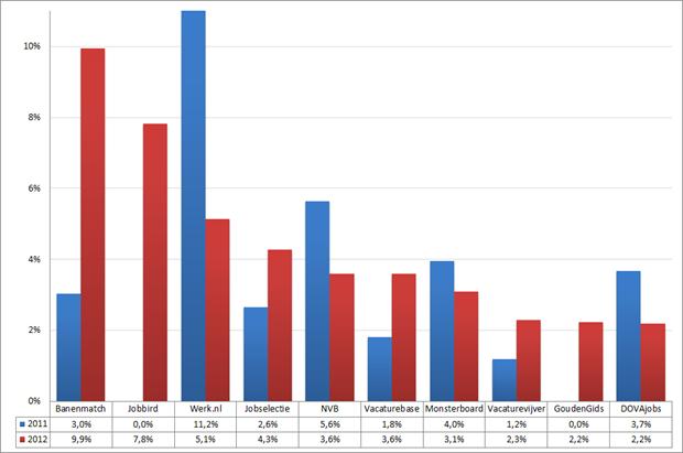 Marktaandeel top 10 vacaturesites; 2011 – 2012 (week 17 – 19). Bron: Jobfeed