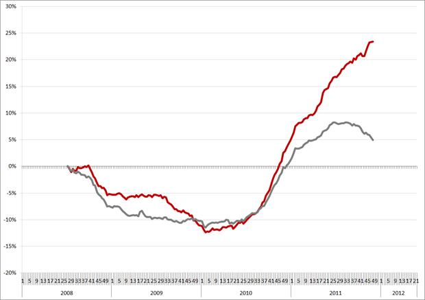 Procentuele onwikkeling vacaturevolume ten opzichte van 2008 (= 0%). Rood = ICT. Bron: Jobfeed.