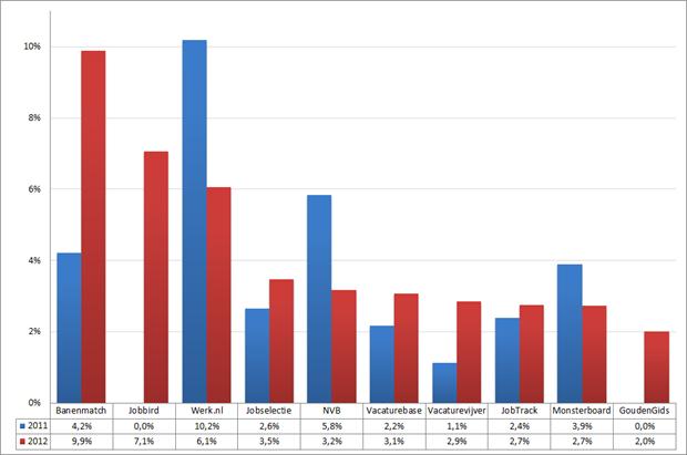 Marktaandeel top 10 vacaturesites; 2011 – 2012 (week 18 – 20). Bron: Jobfeed