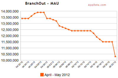 Monthly average users (MAU) BranchOut, 22 april – 22 mei. Bron: AppData