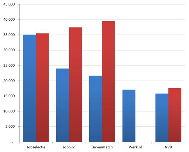 Aantal actieve vacatures per vacaturesite, laatste 60 dagen en eigen opgave. Bron: Jobfeed, vacaturesites