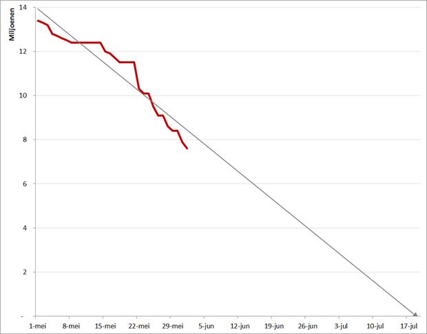 BranchOut: Ontwikkeling MAU (rode lijn, 1 mei – 2 juni) en lineaire trendlijn (grijs). Bron: Facebook, AppData