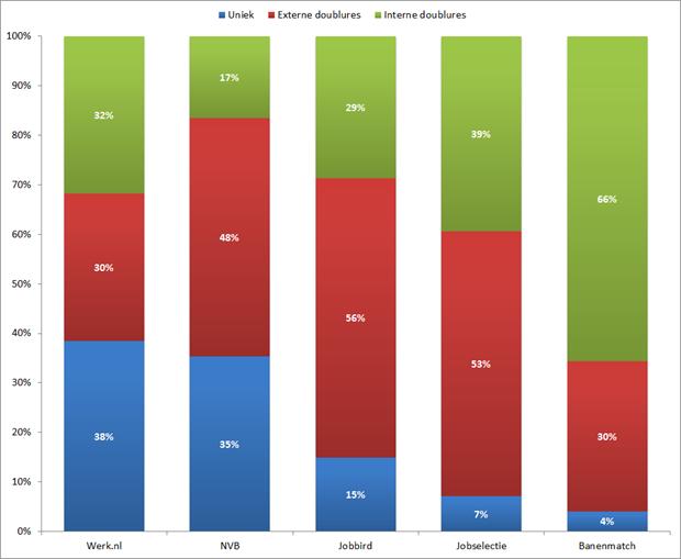 Procentuele verdeling type vacature per vacaturesite, laatste 60 dagen. Bron: Jobfeed