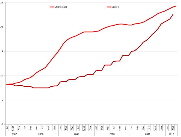Werkloosheid Spanje en Griekenland, juli 2007 – mei 2012. Bron: Eurostat, Elstat