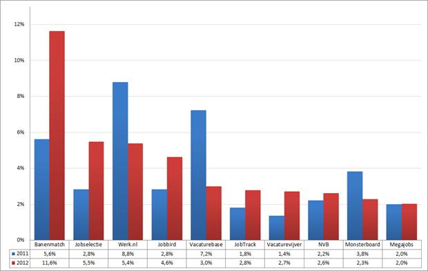Marktaandeel top 10 vacaturesites; 2011 – 2012 (week 22 – 24). Bron: Jobfeed
