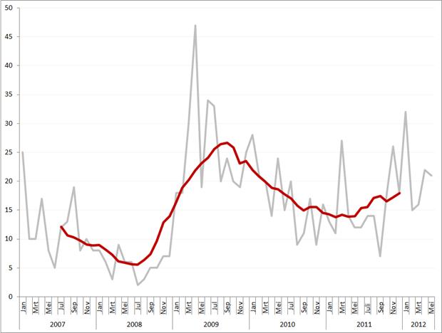 Aantal faillissementen per maand en obv. voortschrijdend gemiddeld maandvolume, januari 2007 – mei 2012