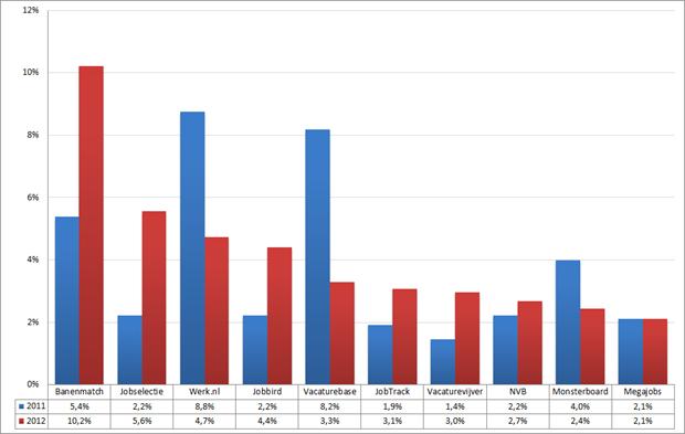 Marktaandeel top 10 vacaturesites; 2011 – 2012 (week 23 – 25). Bron: Jobfeed