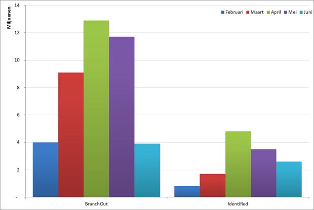 Groei van gemiddeld aantal maandelijkse gebruikers BranchOut en Identified. Bron: Facebook