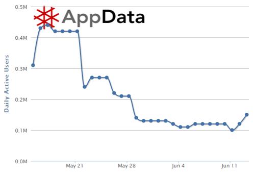BranchOut: daily average users, 15 mei – 14 juni. Bron: AppData