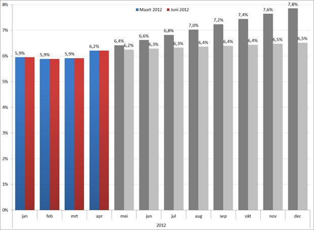 Werkloosheidsontwikkeling 2012 op basis van CPB voorspellingen. Bron: CBS, RecruitmentMatters