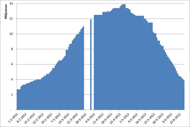 BranchOut: gemiddeld aantal maandelijkse gebruikers, 1 februari 2012 – 16 juni 2012. Bron: Facebook, AppData