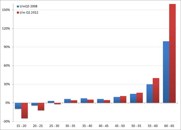 Verandering van netto arbeidsparticipatie per leeftijdgroep. Bron: CBS