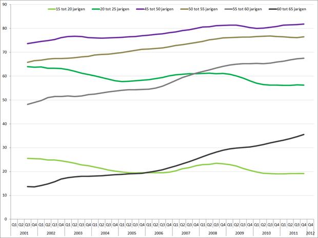 Ontwikkeling arbeidsparticipatie geselecteerde leeftijdsgroepen, Q1 2001 – Q1 2012. Bron: CBS