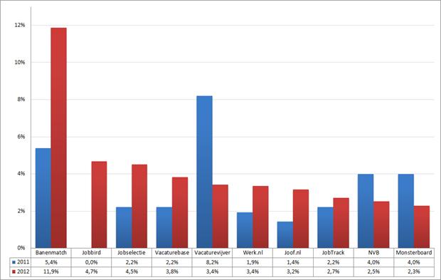 Marktaandeel top 10 vacaturesites; 2011 – 2012 (week 24 – 26). Bron: Jobfeed
